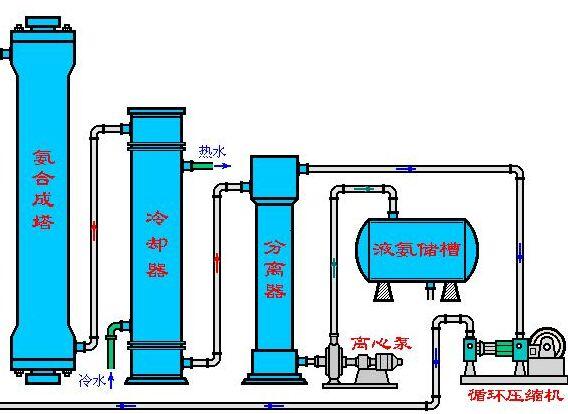 氯化钙的生产工艺